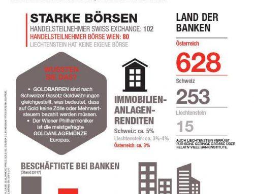 Handelskammer Schweiz-Österreich-Liechtenstein – Infographic